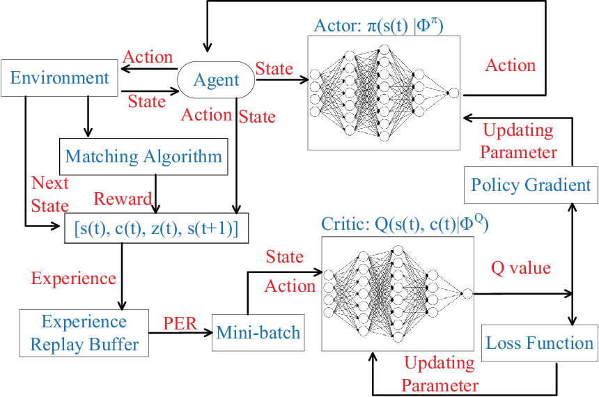Figure 2 for Deep Reinforcement Learning Based Dynamic Trajectory Control for UAV-assisted Mobile Edge Computing