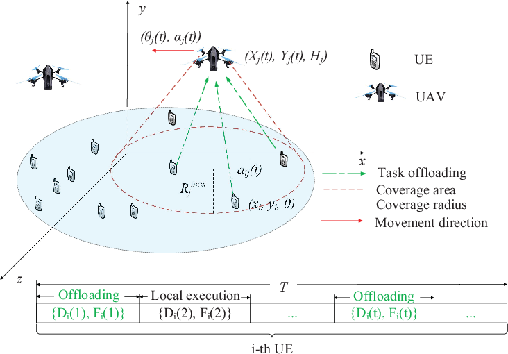 Figure 1 for Deep Reinforcement Learning Based Dynamic Trajectory Control for UAV-assisted Mobile Edge Computing