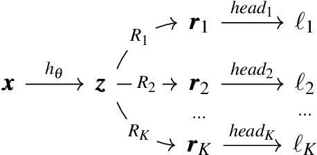 Figure 1 for Rotograd: Dynamic Gradient Homogenization for Multi-Task Learning