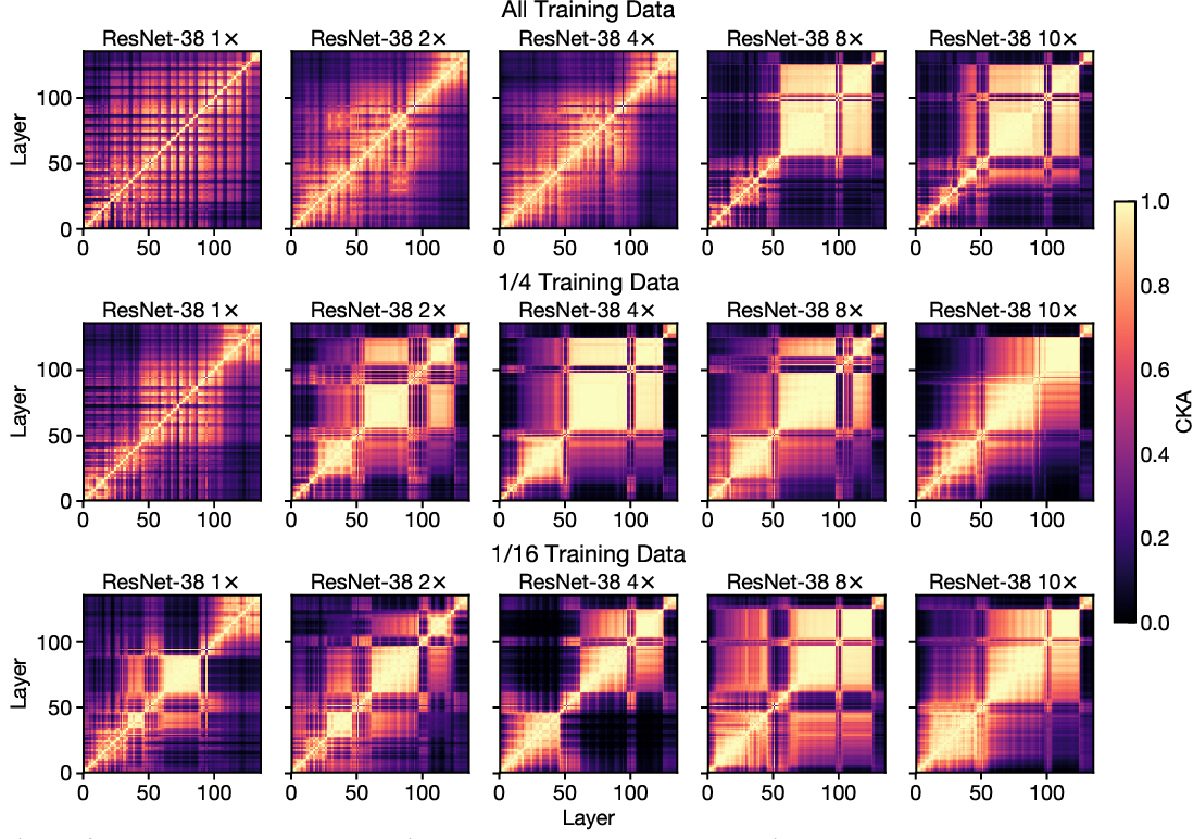 Figure 2 for Do Wide and Deep Networks Learn the Same Things? Uncovering How Neural Network Representations Vary with Width and Depth