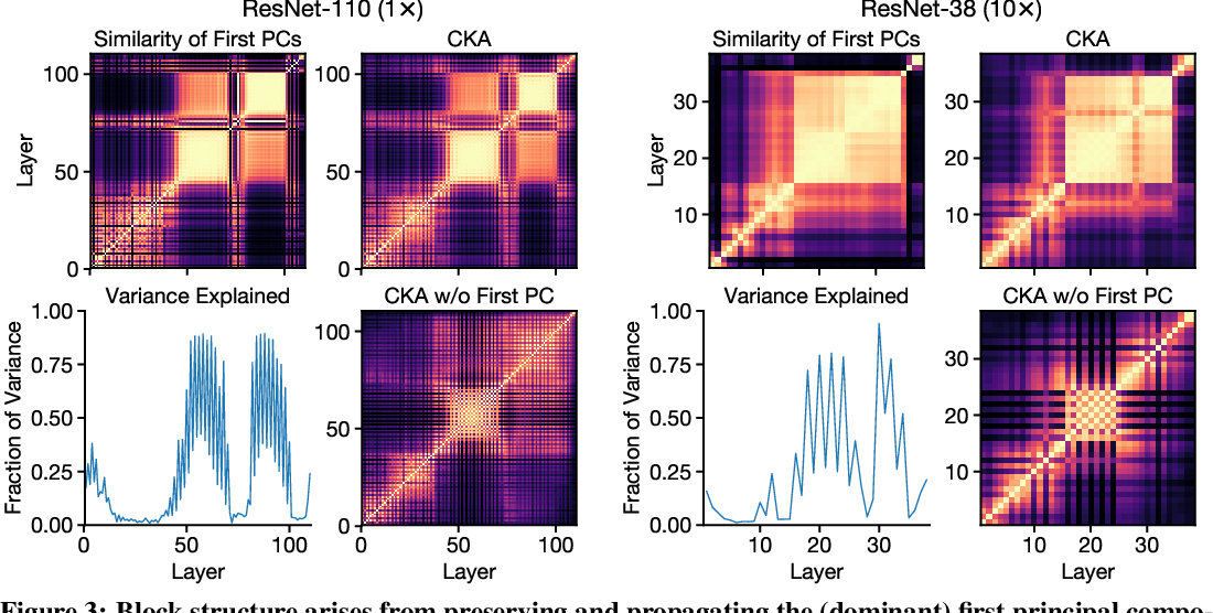Figure 3 for Do Wide and Deep Networks Learn the Same Things? Uncovering How Neural Network Representations Vary with Width and Depth