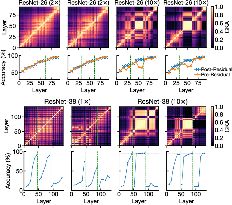 Figure 4 for Do Wide and Deep Networks Learn the Same Things? Uncovering How Neural Network Representations Vary with Width and Depth