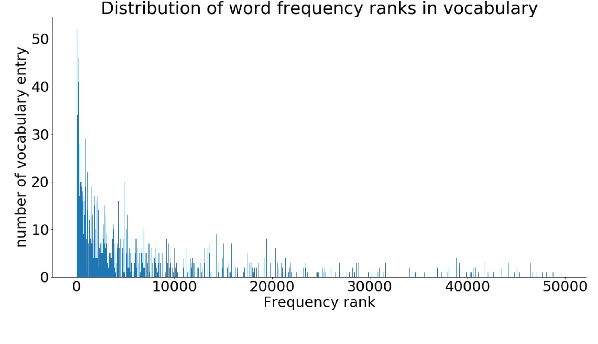 Figure 1 for CLiMP: A Benchmark for Chinese Language Model Evaluation