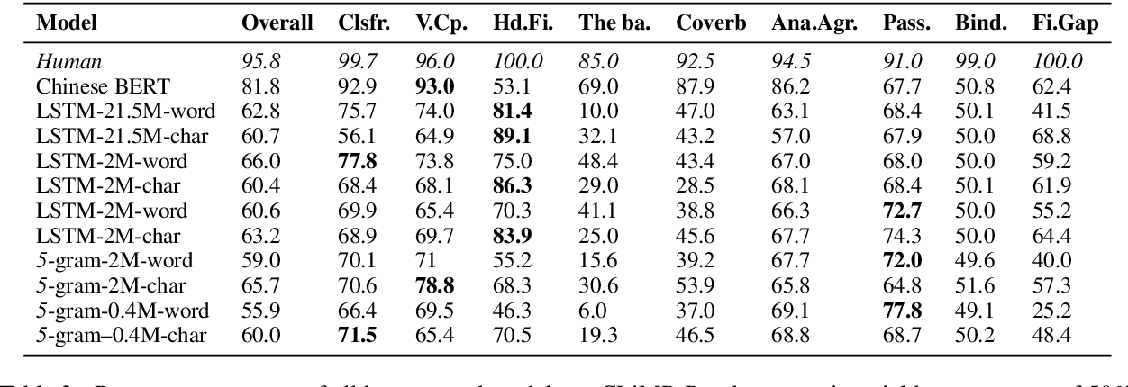 Figure 3 for CLiMP: A Benchmark for Chinese Language Model Evaluation
