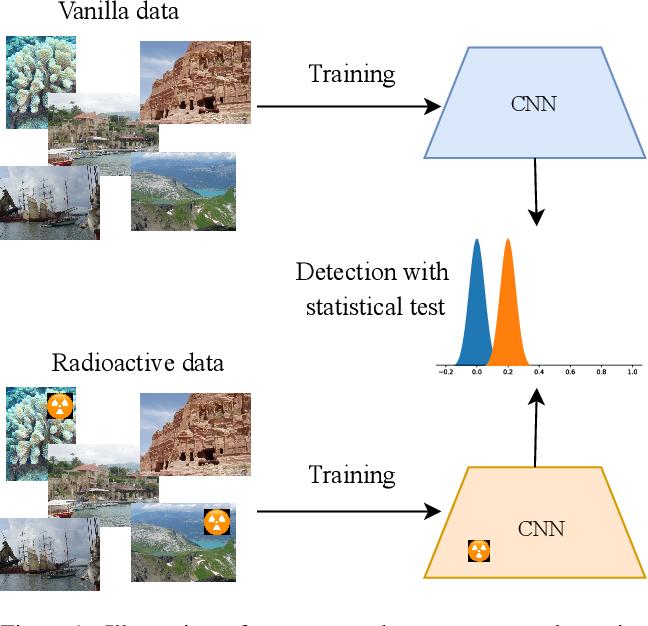 Figure 1 for Radioactive data: tracing through training