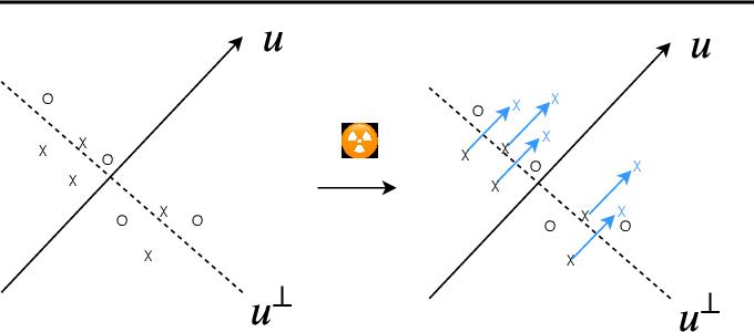 Figure 3 for Radioactive data: tracing through training
