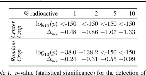 Figure 2 for Radioactive data: tracing through training