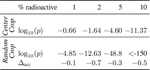 Figure 4 for Radioactive data: tracing through training