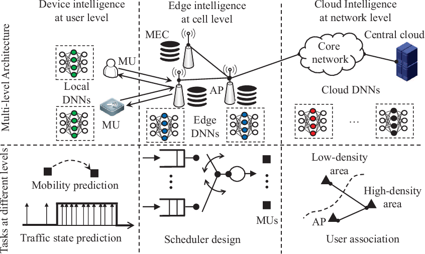 Figure 1 for Deep Learning for Ultra-Reliable and Low-Latency Communications in 6G Networks