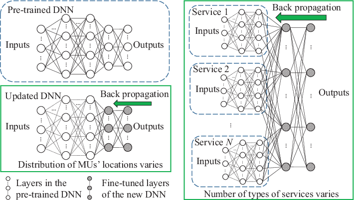 Figure 2 for Deep Learning for Ultra-Reliable and Low-Latency Communications in 6G Networks