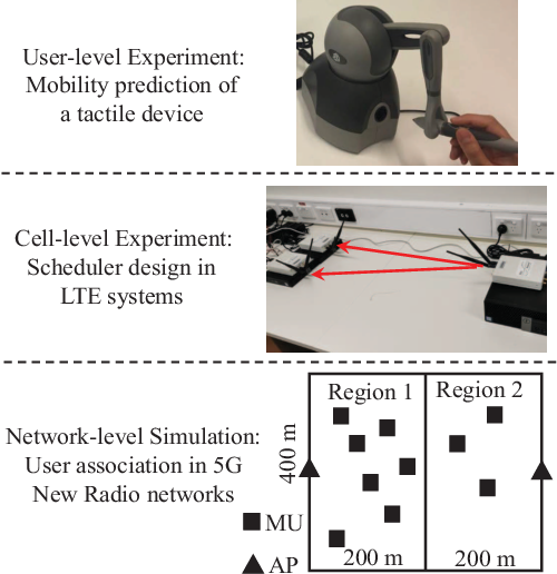 Figure 3 for Deep Learning for Ultra-Reliable and Low-Latency Communications in 6G Networks