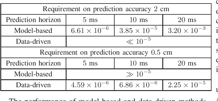 Figure 4 for Deep Learning for Ultra-Reliable and Low-Latency Communications in 6G Networks