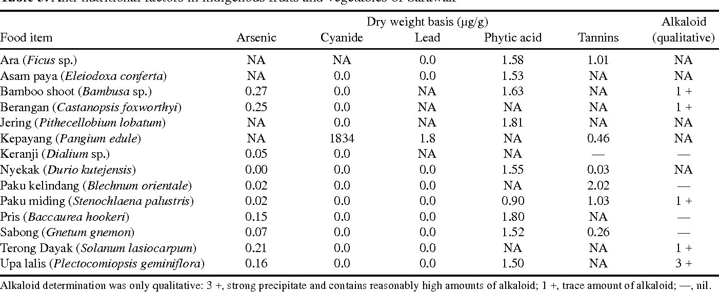 Table 5 from The nutritional value of indigenous fruits and