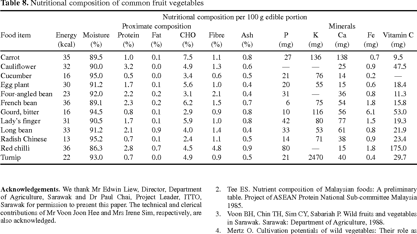 Table 8 from The nutritional value of indigenous fruits and