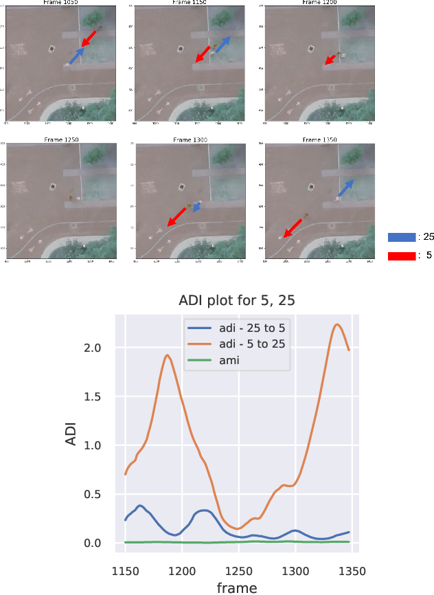 Figure 1 for Time-Varying Interaction Estimation Using Ensemble Methods