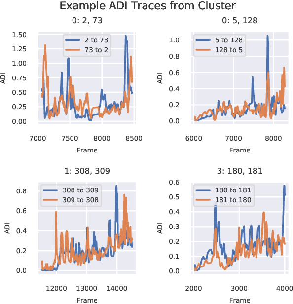 Figure 3 for Time-Varying Interaction Estimation Using Ensemble Methods