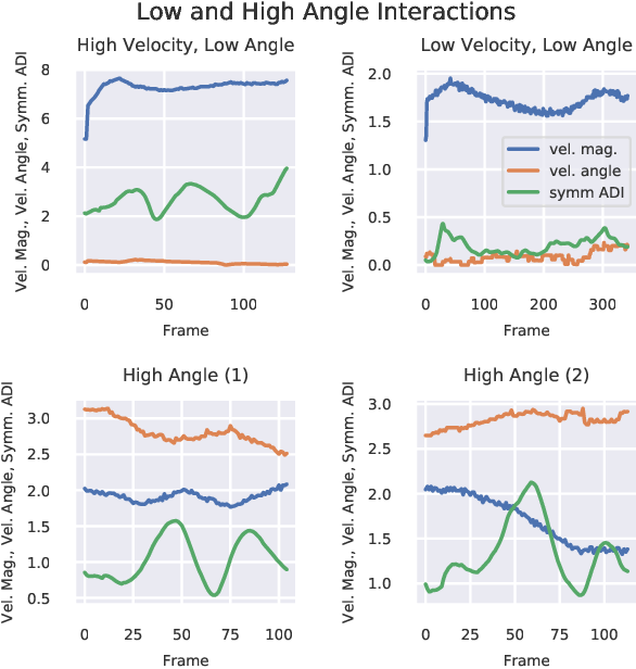 Figure 4 for Time-Varying Interaction Estimation Using Ensemble Methods