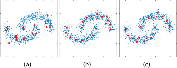 Figure 2 for Ultra-Scalable Spectral Clustering and Ensemble Clustering