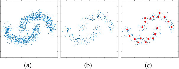 Figure 3 for Ultra-Scalable Spectral Clustering and Ensemble Clustering