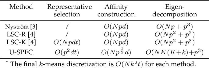 Figure 4 for Ultra-Scalable Spectral Clustering and Ensemble Clustering