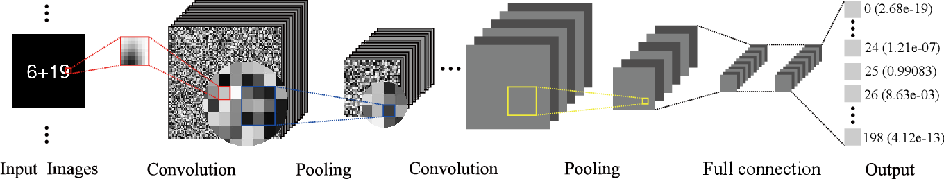 Figure 1 for Arithmetic addition of two integers by deep image classification networks: experiments to quantify their autonomous reasoning ability
