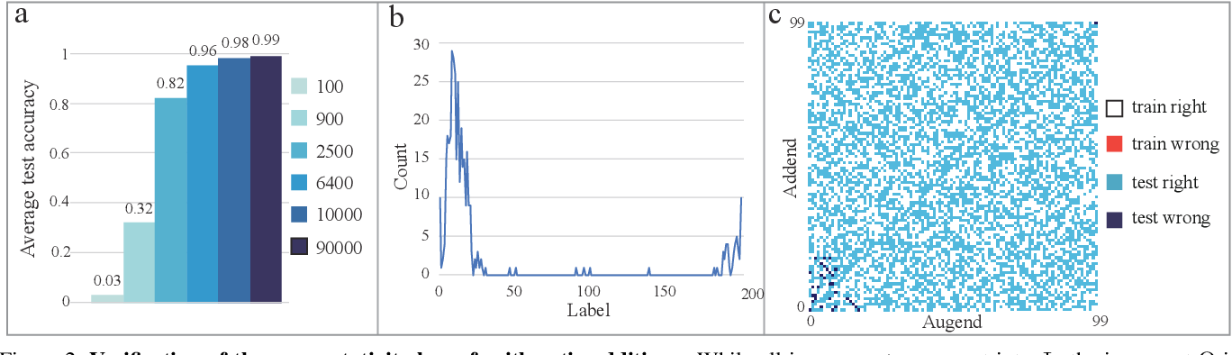 Figure 2 for Arithmetic addition of two integers by deep image classification networks: experiments to quantify their autonomous reasoning ability