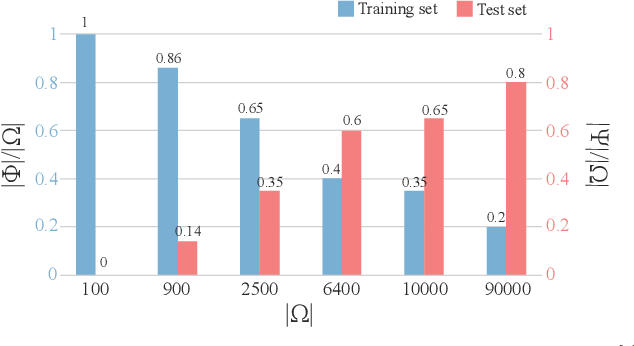 Figure 3 for Arithmetic addition of two integers by deep image classification networks: experiments to quantify their autonomous reasoning ability