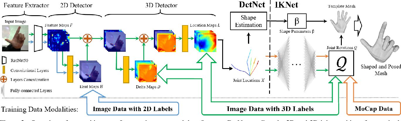 Figure 3 for Monocular Real-time Hand Shape and Motion Capture using Multi-modal Data