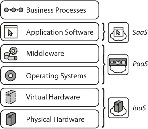 Figure 4.6 – Cloud service models and the application stack (adapted from [FLR+14])