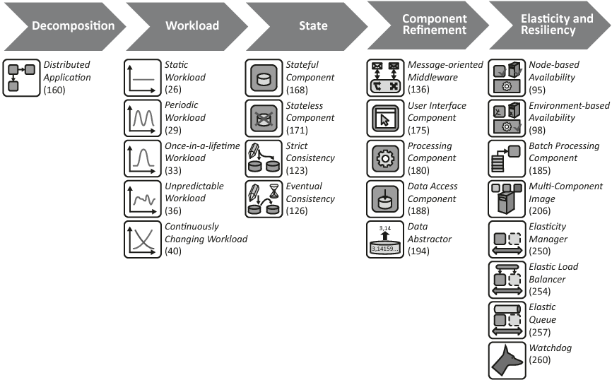 Figure 5.3 – Phases of the pattern-based design method for cloud applications and patterns considered during each phase