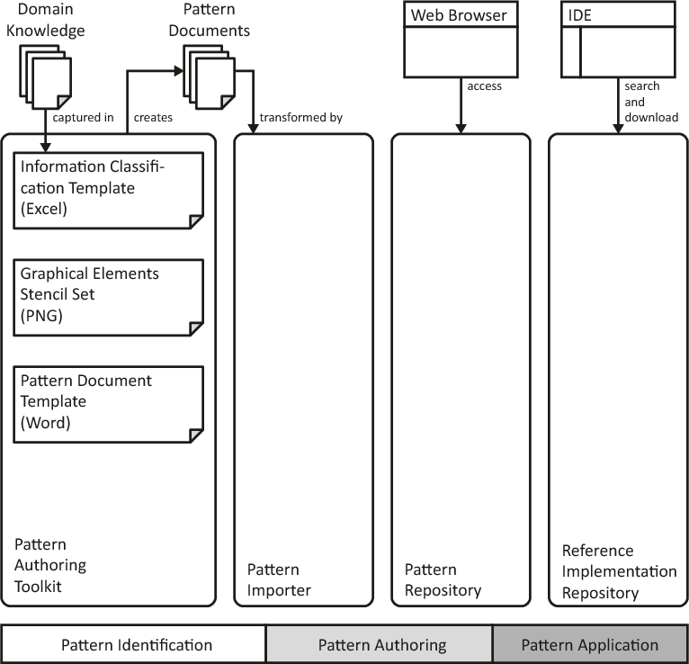 Figure 6.2 – Detailed view of the pattern authoring toolkit