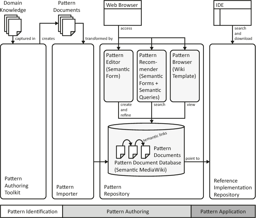 Figure 6.4 – Detailed view of the pattern repository