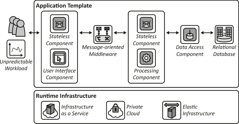 Figure 7.2 – Architecture of the telematics application template (adapted from [Cha14])