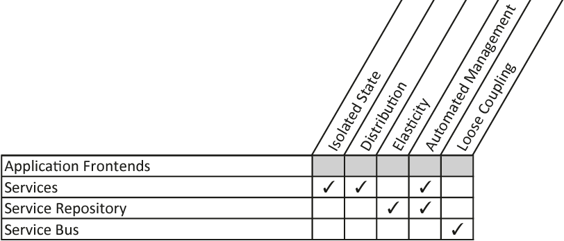 Table 3.5 – Mapping of SOA concepts (left) to cloud application properties (top) (in gray: unmapped properties that were especially considered during pattern identification)
