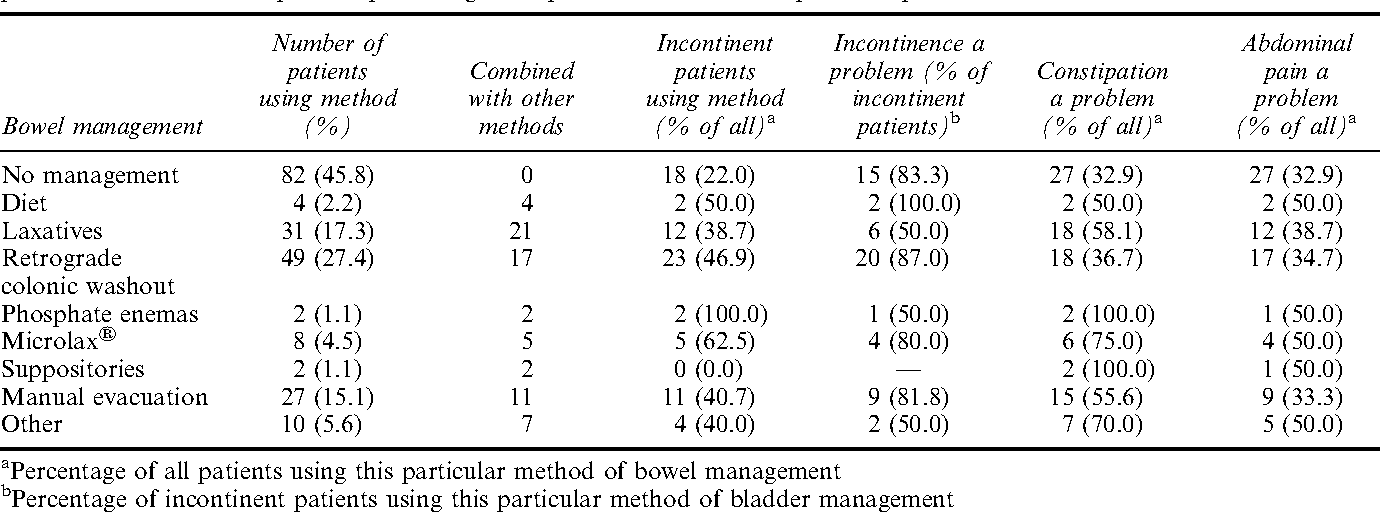 Table 3 from High prevalence of incontinence among young adults with