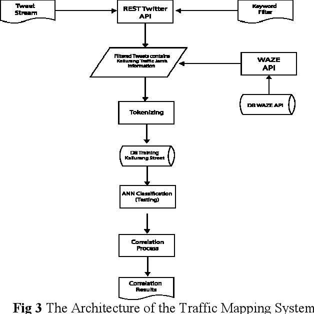Congestion Correlation And Classification from Twitter and
