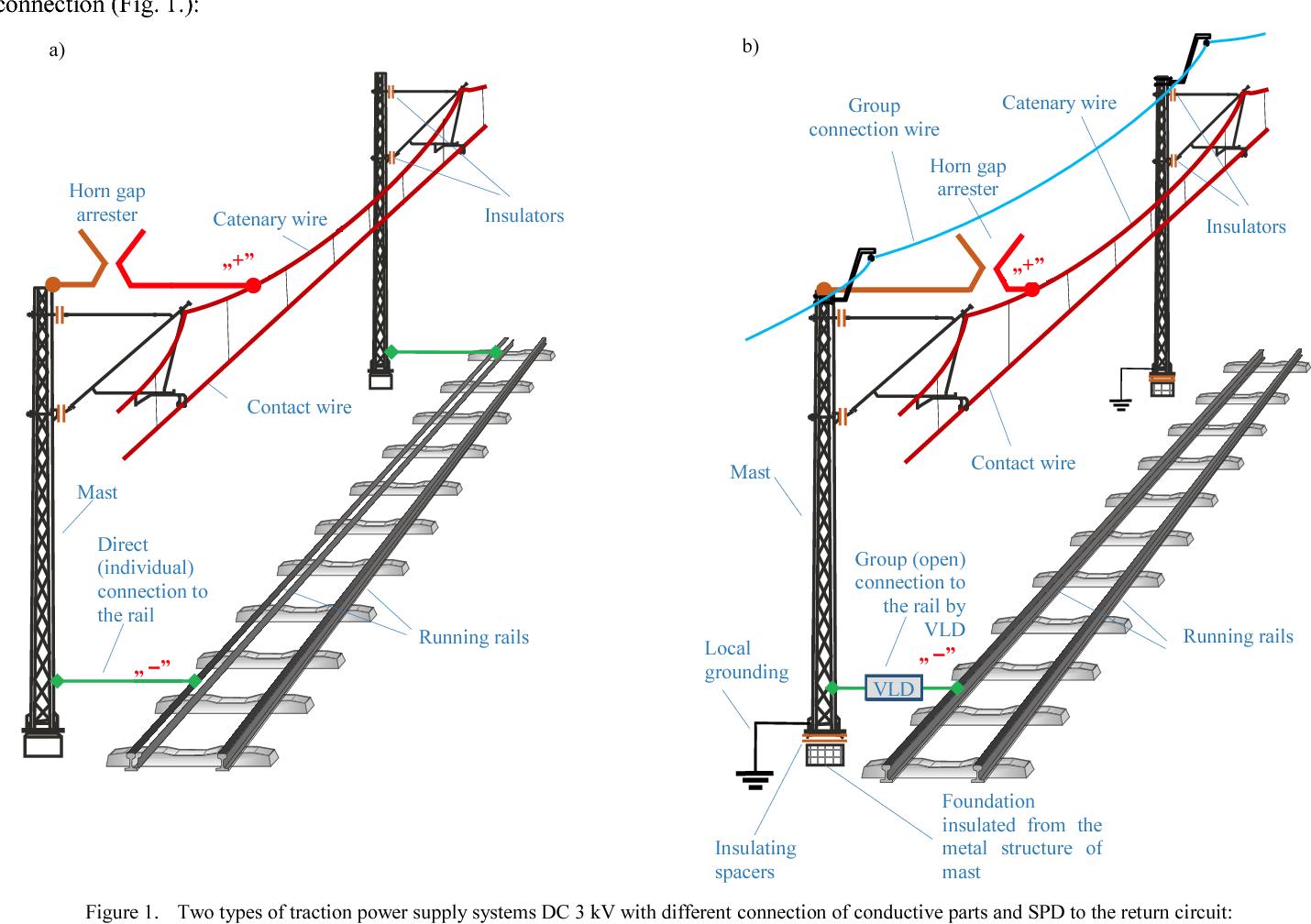 Coordination Of Surge Arresters In Dc 3 Kv Railway Traction System Figure 9 Generator Field Wiring Diagram Tests Semantic Scholar