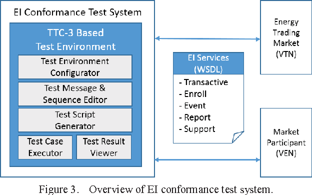 Design of an energy interoperation conformance test system using ...