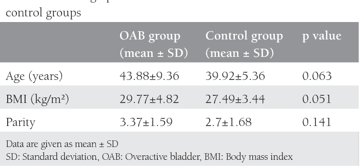 The Importance Of Uterosacral Ligament Anatomy In Overactive Bladder