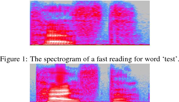 Figure 1 for Learning Speech Rate in Speech Recognition