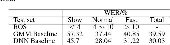 Figure 2 for Learning Speech Rate in Speech Recognition