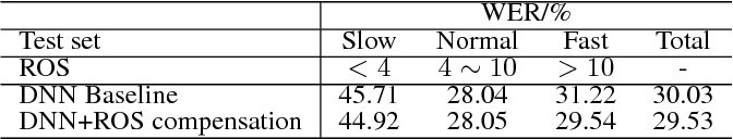 Figure 3 for Learning Speech Rate in Speech Recognition
