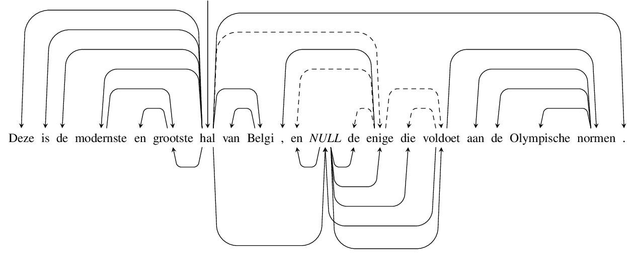 Figure 3 for Køpsala: Transition-Based Graph Parsing via Efficient Training and Effective Encoding