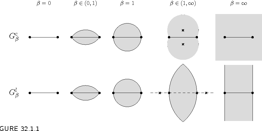 figure 32.1