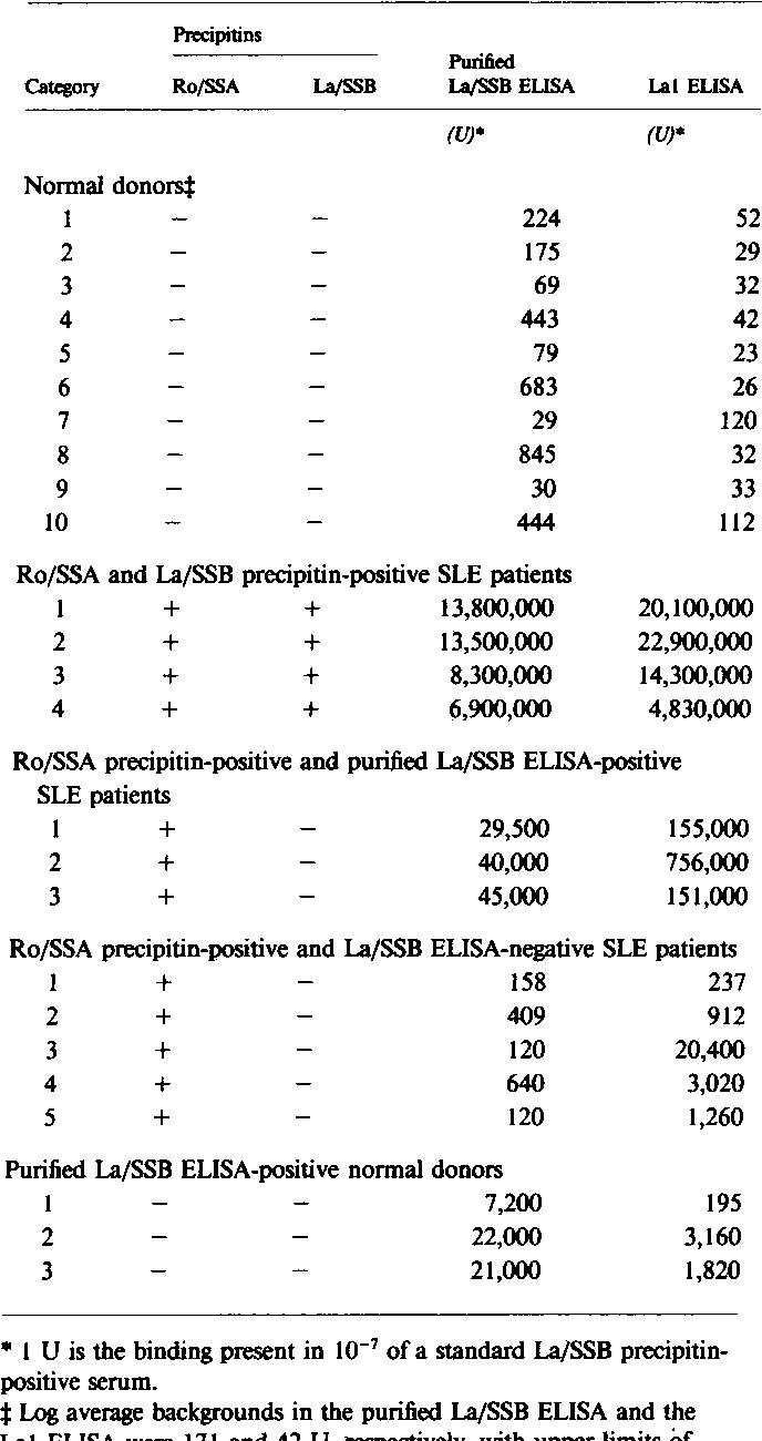 Table III. Lal ELISA for Anti-La/SSB