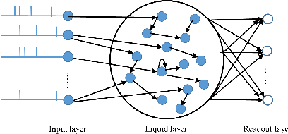 Figure 1 for Exploration of Input Patterns for Enhancing the Performance of Liquid State Machines