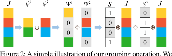 Figure 3 for Exploiting Learnable Joint Groups for Hand Pose Estimation