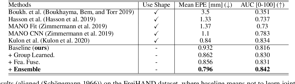 Figure 2 for Exploiting Learnable Joint Groups for Hand Pose Estimation