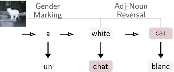 Figure 1 for Simultaneous Machine Translation with Visual Context