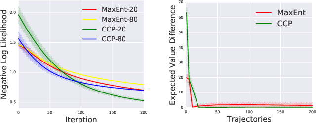 Figure 1 for Inverse Reinforcement Learning with Conditional Choice Probabilities